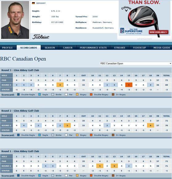 Marcel Siem spielt sich von Runde zu Runde, bei den RBC Canadian Open, einen kleinen Schritt weiter nach vorn! Mal sehen was er am Schlußtag auf die Grüns in Kanada zaubert!
