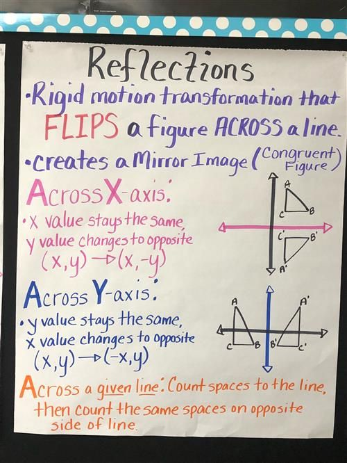 Reflections Anchor Chart 8th Grade Math Studying Math Reflection Math Math aids reflections