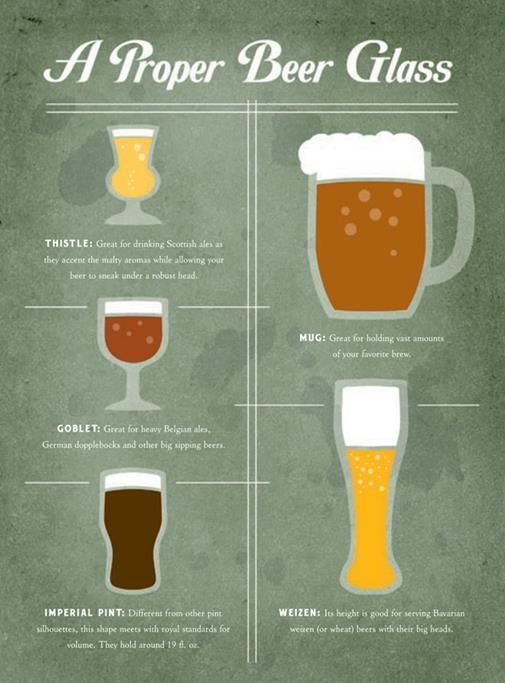 Correct Way To Pour Beer Into A Glass