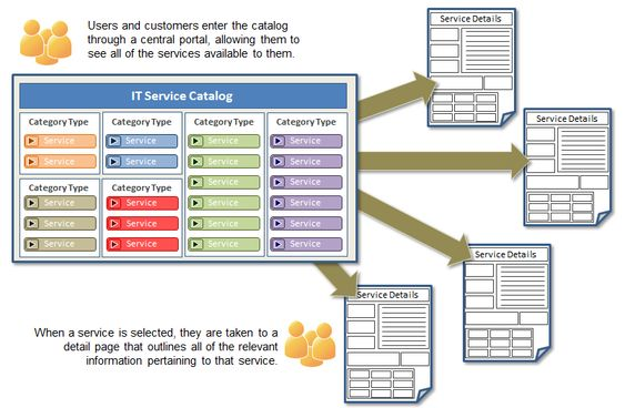 Sharepoint itil building a service catalog in 4 steps for Itil service catalogue template