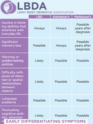 A new symptom comparison chart has just been issued by the Lewy Body Dementia Association (LBDA) that helps people recognize the differences between Lewy body dementia (LBD) and Alzheimer's disease. LBD is a complex, challenging, and surprisingly common...