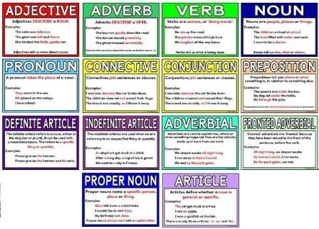 type of sentence structure articles