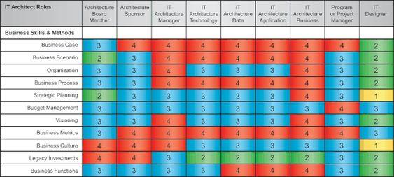 Architecture Skills Framework ict Pinterest Architecture - enterprise data architect resume