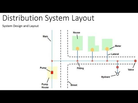 Water Distribution System Design And Layout Youtube Layout Design System