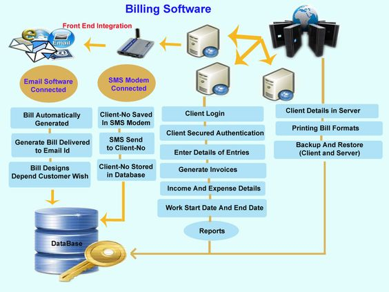 Want to buy billing software and billing software in delhi We - bill formats