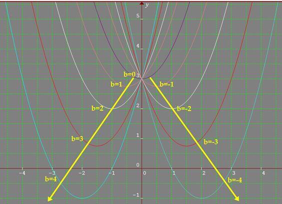 O Graphmática é um exemplo de vários recursos computacionais que permite ampliar o ensino de funções através da análise de gráficos.