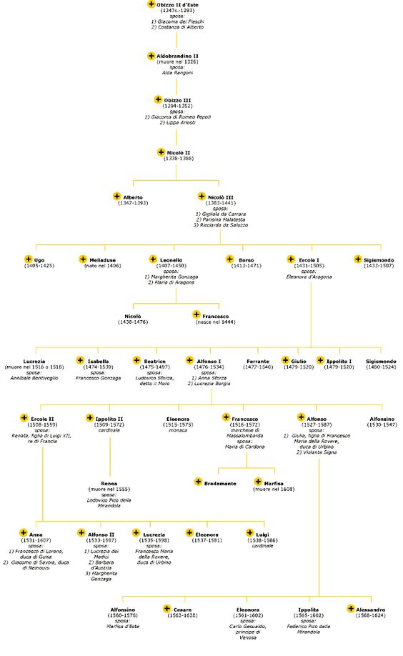 genealogical tree