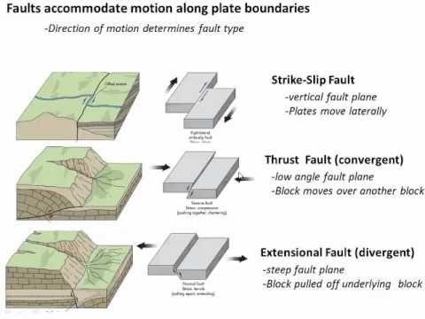 Faults And The Earthquake Cycle Class 28 V1 Youtube Earthquake Magnitude Plate Boundaries Earthquake