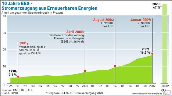 10 Jahre EEG - Stromerzeugung aus Erneuerbaren Energien