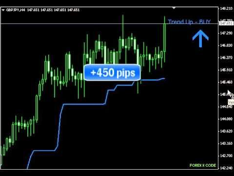How to Avoid entering a trade on a false signal?Forex Trading