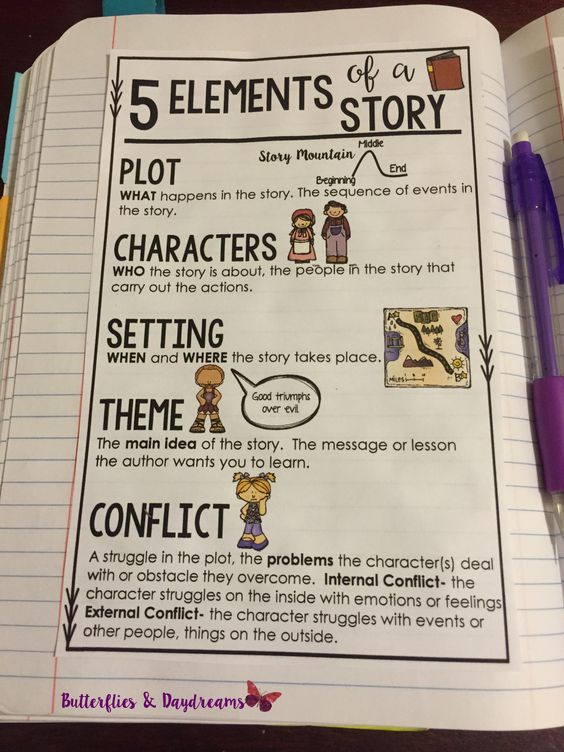 Elements of a Story Anchor Chart for Reading Notebook, Anchor Charts at your students' fingertips, Grades 3-5