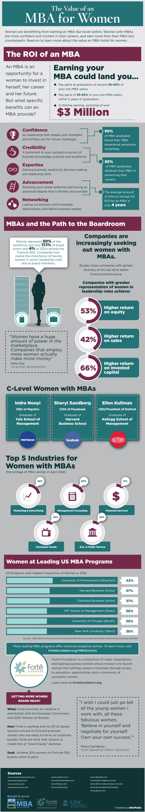 Discover the value of an MBA for women. Learn more about the benefits at:http://www.fortefoundation.org/BenefitsofMBA