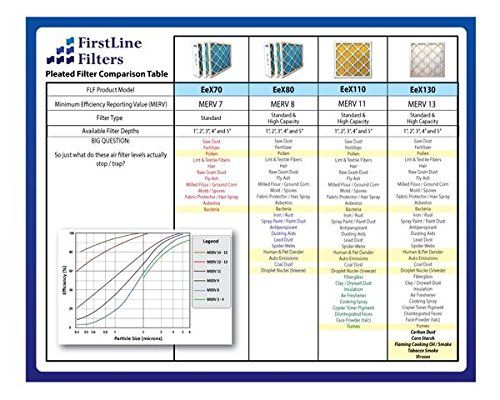 Firstline Filters 20x25x4 Merv 11 Pleated Ac Furnance Air Filter