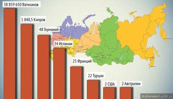 Насколько огромна Россия? — блог туриста Afrosnegka на Туристер.Ру