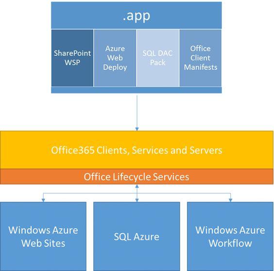 Cloud App Model: App for SharePoint Architecture Diagram