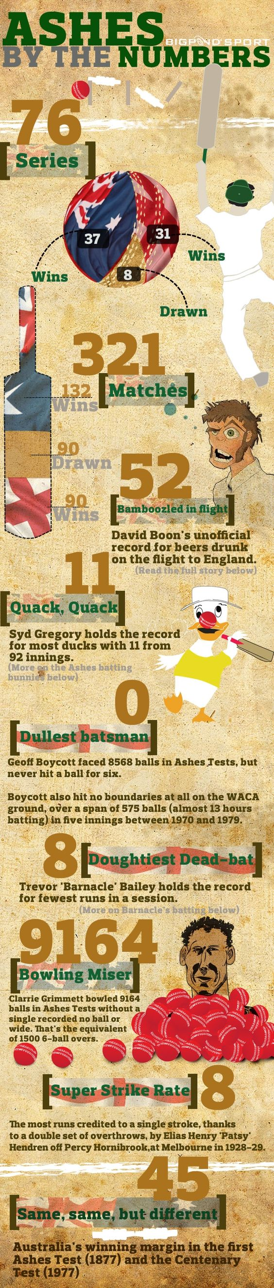 http://youthfrenzy.com/wp-content/uploads/2011/12/ashes2010infographic.jpg