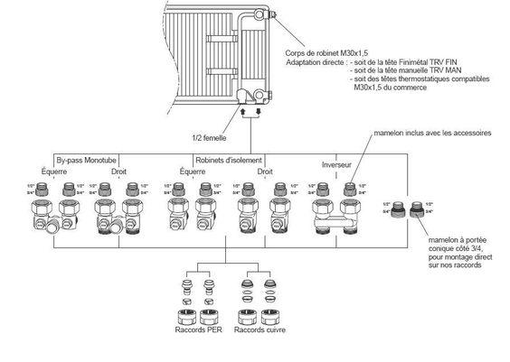 Changement De Cote Radiateur 6 Conexions Page 1 Les Radiateurs Plombiers Reunis En 2020 Radiateur Radiateur Vertical Changement
