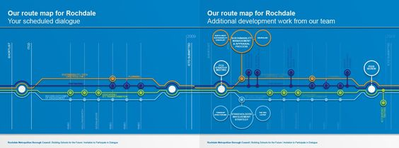 Building Schools for the Future (BSF) - project route map