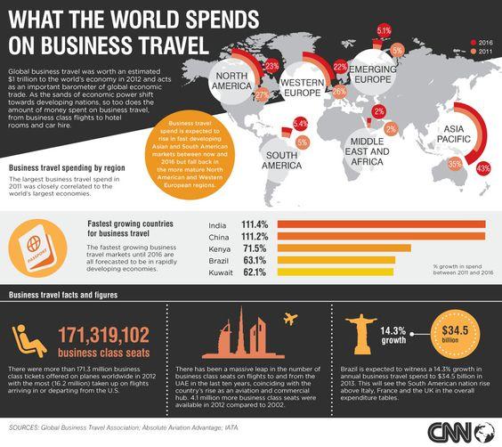 Gasto mundial en turismo de negocios #infografia #infographic #tourism
