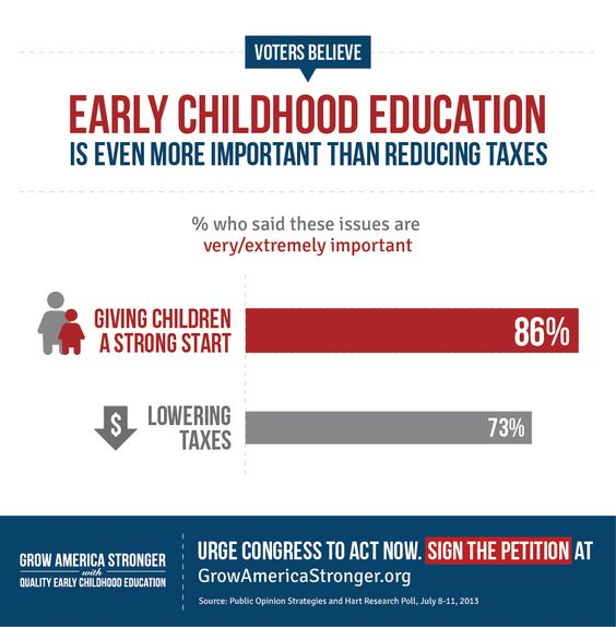 Voters Say That Early Childhood Education Is More Important To