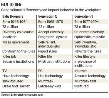 Generation X (Gen X)