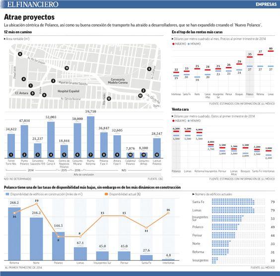 El 'Nuevo Polanco', en el DF, ha logrado incrementar su valor 10 veces en la última década. 01/07/2014
