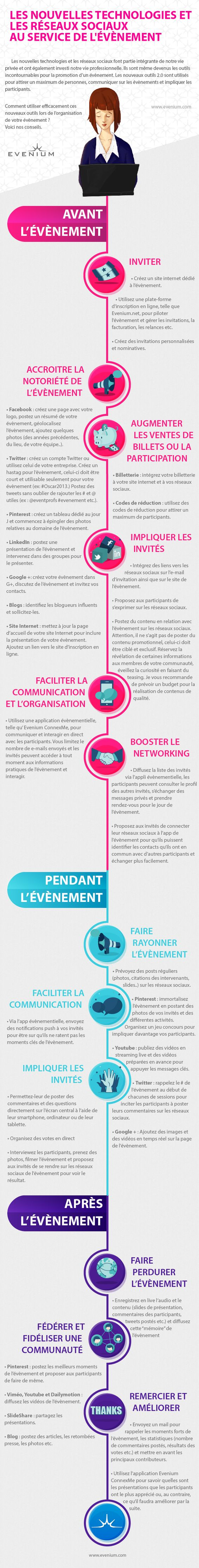 1000 id es sur le th me communication sur pinterest for Comment utiliser essence f
