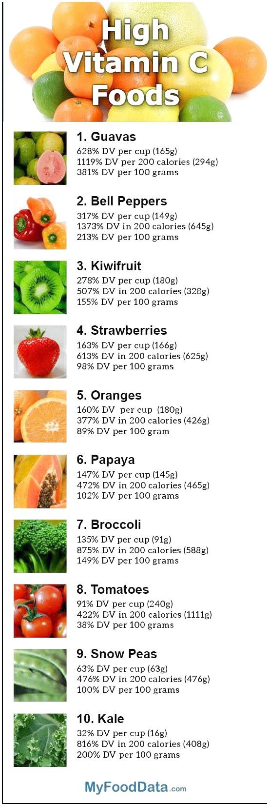 Top 10 Foods High In Vitamin C Healthyfruitsmoothies Click Now For More Vitamin C Foods Nutrition Vitamin A Foods