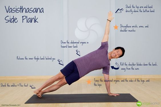 Vasisthasana or side plank pose yoga anatomy for Plank muscles worked diagram