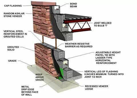 Pin By Ellie Gayden On Renovation Guidelines Stone Veneer Concrete Blocks Reinforced Concrete