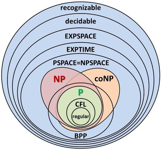 Complexity classes diagram