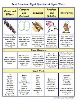 expository writing structure Find and save ideas about expository writing on pinterest | see more ideas about expository writing prompts, writing anchor charts and tree essay.