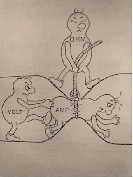 Electrical engineering basics shown in picture. I'll have to show this to K. He'll get a kick out of this!
