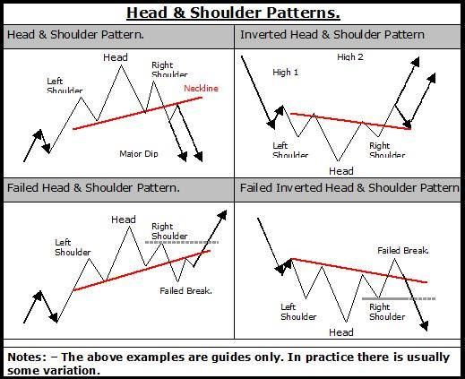 Chart Patterns Digest for Head and Shoulders: The Theory, HowTo, Video Manuals and Book to Read - Trading Ideas - Traders' Blogs