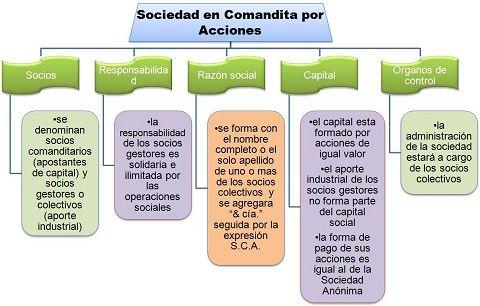 Cuadros Comparativos De Tipos De Sociedades En Argentina Cuadro Comparativo Sociedades Sociedad Sociedades Comerciales