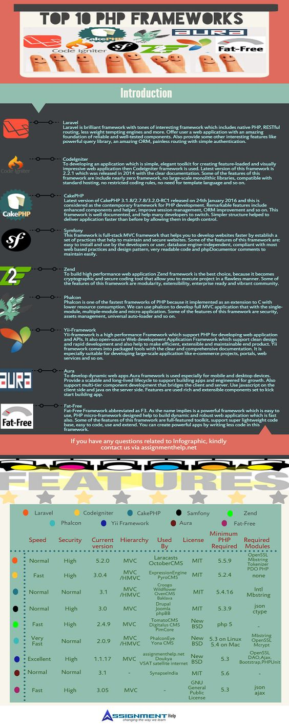 php frameworks infographics top php framework comparison top php frameworks infographics top 10 php framework comparison top 10 php framework comparison inforgraphic