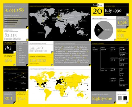 info graphics: Info Graphic,  Website, Inspiration Infographics, Data Visualization, Web Site, Infographics Meet, Interesting Infographic, Design Infographics, Fontshop Inforgraphics