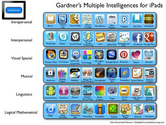 iPad App Evaluation Guide