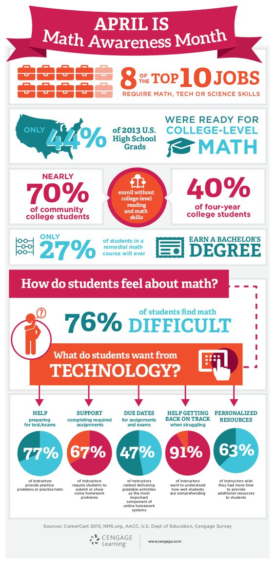 Math Awareness Month