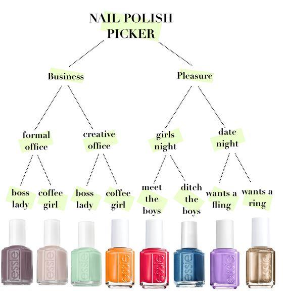 Nail Polish Chart: Fun Way To Pick Out Your Nail Polish Color!