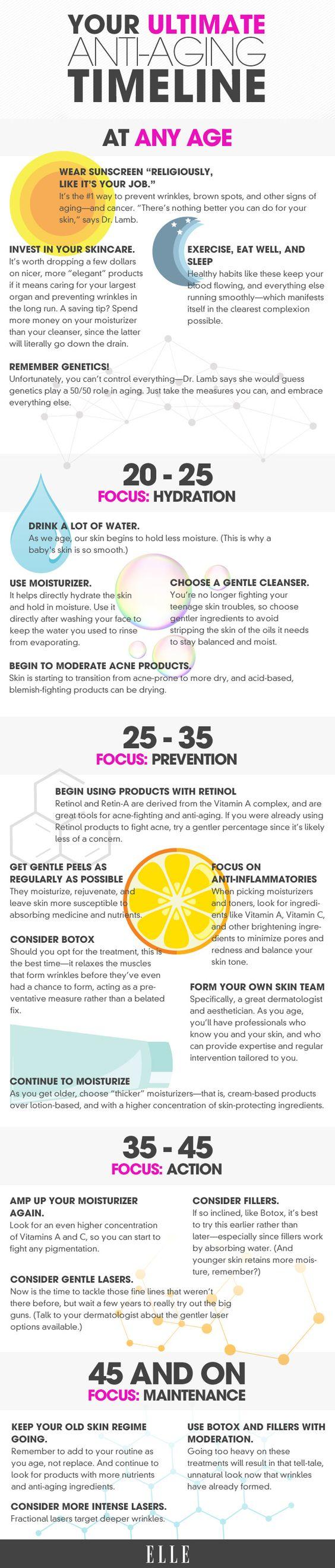 Anti-Aging Skincare Guide for Every Age - Preventative Skincare Infographic - Elle http://dermdocs.com/