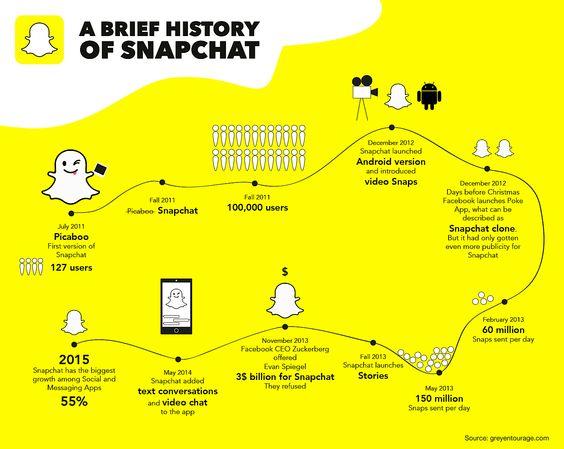 snapchat_chart