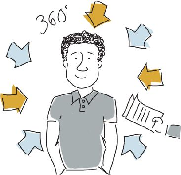 What is 360 Degree Feedback ? Leadership Tips Pinterest 360 - 360 evaluation