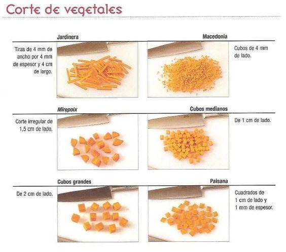 Tipos de cortes de verduras un poco de todo sobre cocina for Cortes de verduras gastronomia pdf