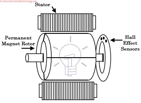 What Is Brushless Dc Motor Bldc Construction Working Electric Motor For Car Electric Motor Generator Work Application
