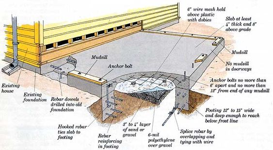 17 best images about slab foundations home and concrete slab for Slab foundation vs crawl space