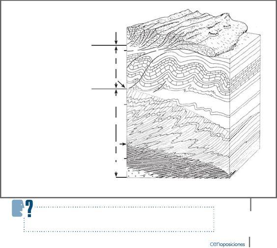 Geología estructural. Esfuerzos y deformaciones de las rocas. Deformación dúctil: los pliegues y sus tipos. Mecanismos de plegamiento. Deformaciones frágiles: diaclasas y fallas. Características y tipos. Asociaciones de pliegues y fallas | Manuel García Rodríguez - Academia.edu