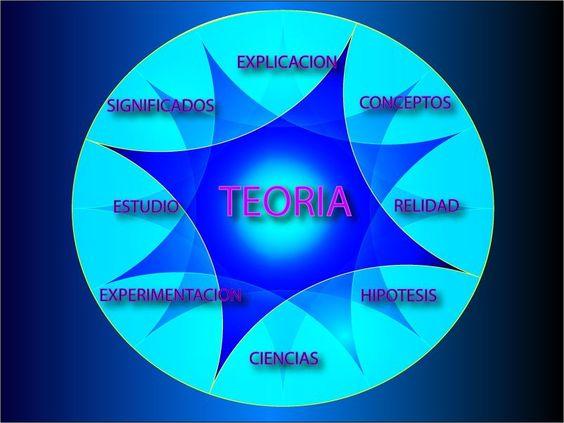 Teoría: Conjunto de información basada en supuestos que llevan a la comprobación de una idea.