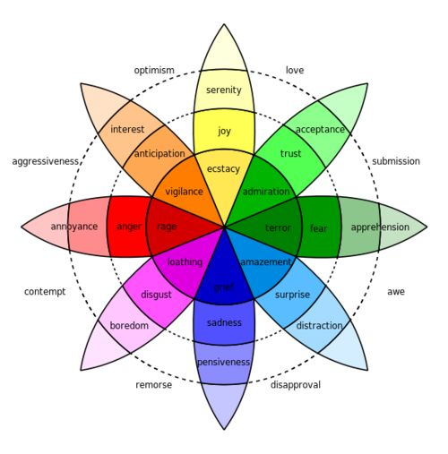 An emotion chart which gives you both positive and for Color emotion chart