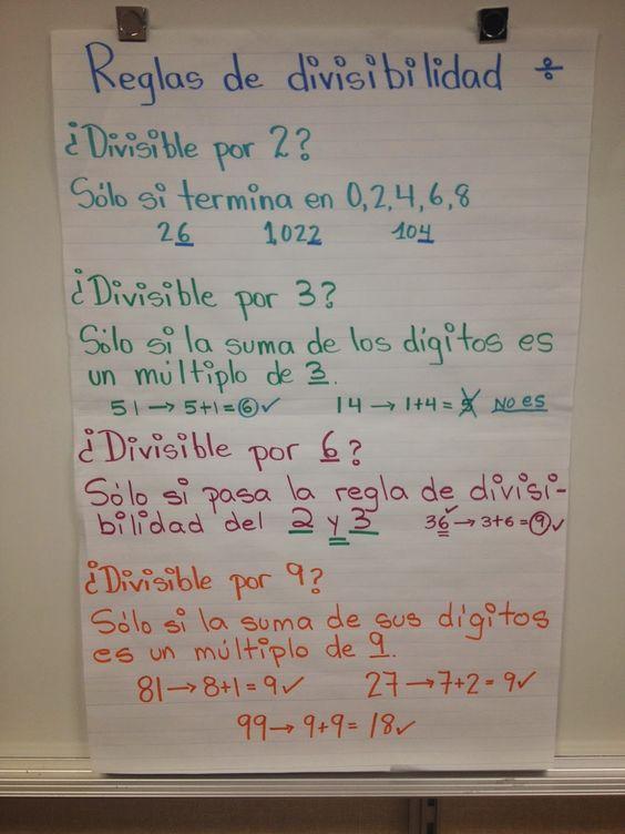 Reglas de divisibilidad (Divisibility Rules in Spanish)